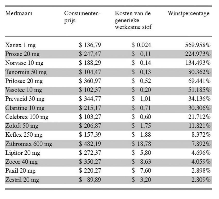Winstpercentages die de farma hanteert